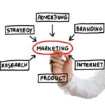 Why Your Business Should Consider Investing Heavily in Marketing